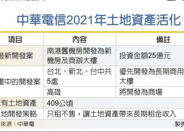 中華電資產活化 全台動起來