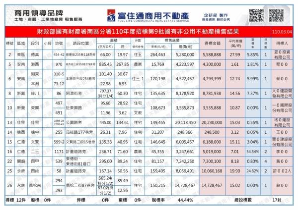 1100304國有財產-國有非公用(台南)