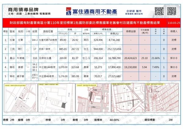 1100325國產署(老舊眷村改建)開標結果