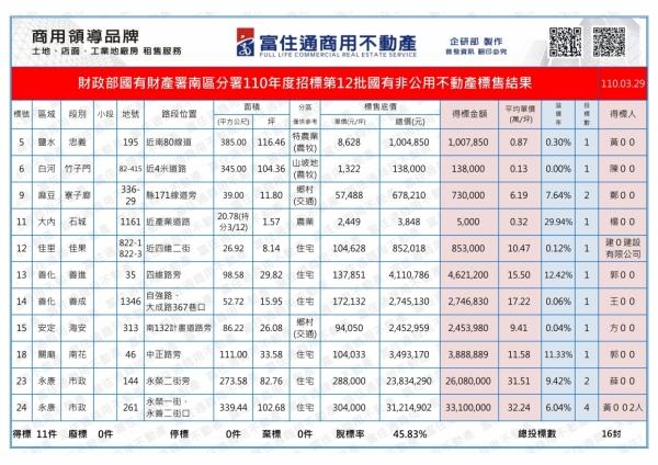 1100329國有財產-國有非公用(台南)